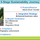 5 Stage Sustainability Journey