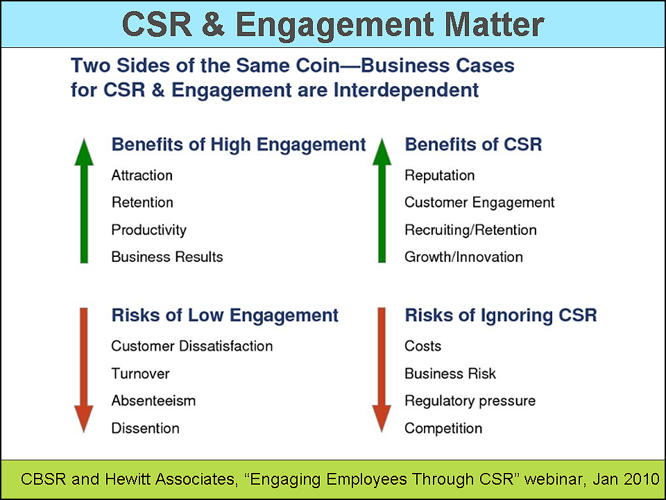 csr employee engagement case studies This paper examines the influence of employees' corporate social responsibility  case studies open access  effects of csr on employee engagement, highlighted .