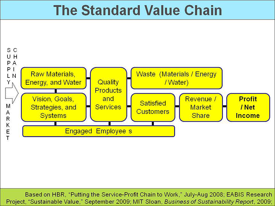 intels value chain Who is intel's real rival it's what makes ibm intel's biggest headache that is most running up the value chain in order to pay for the next generation.