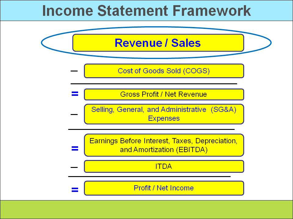how to find revenue from statement