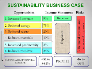 Sustainability Business Case