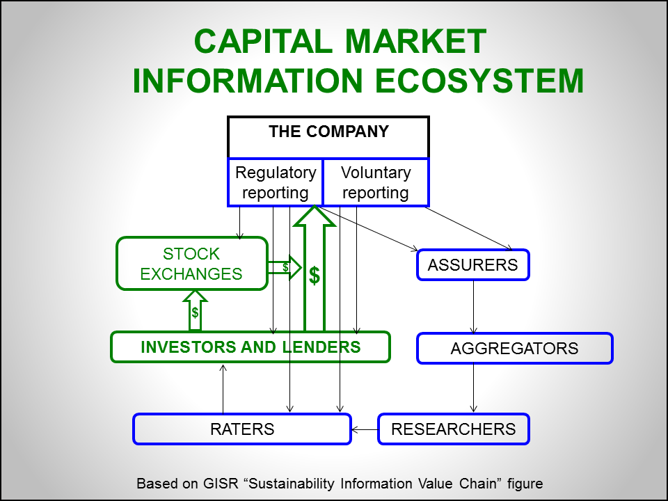 advantages of capital market The main advantages of financing local authorities through the capital market are : providing access to necessary capital for financing local projects, providing.