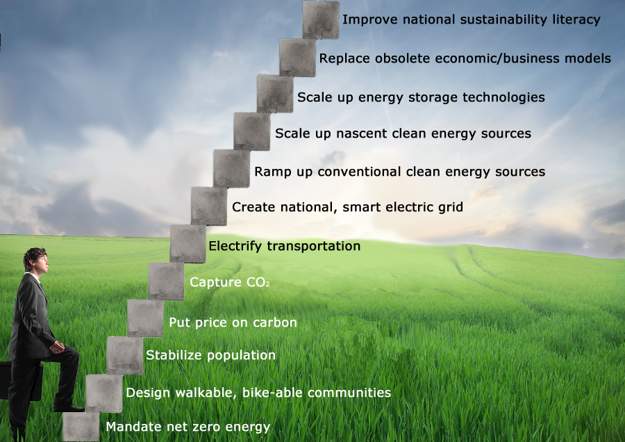 12 Step Program for Our Fossil Fuel Dependency | Sustainability ...