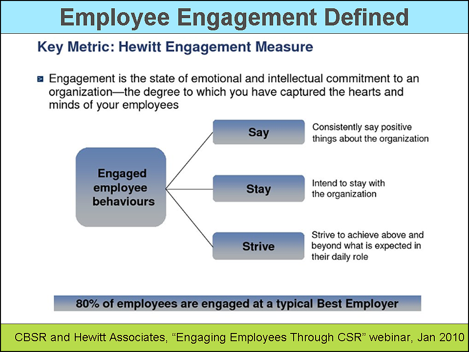 Csr Efforts Correlate With Employee Engagement