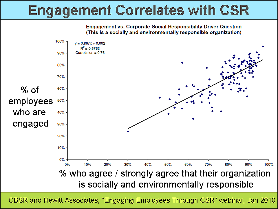 the relationship between corporate social responsibility and organizational profitability It is generally held that corporate social responsibility (csr) could increase company profits and thus most large companies are actively engaged in it but few executives and managers are aware of the research on this important subject and as i review here, the research does show that it may .