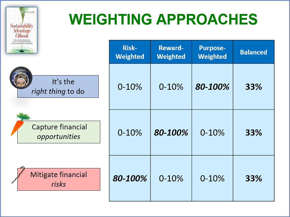 ultbook-weighting-approaches